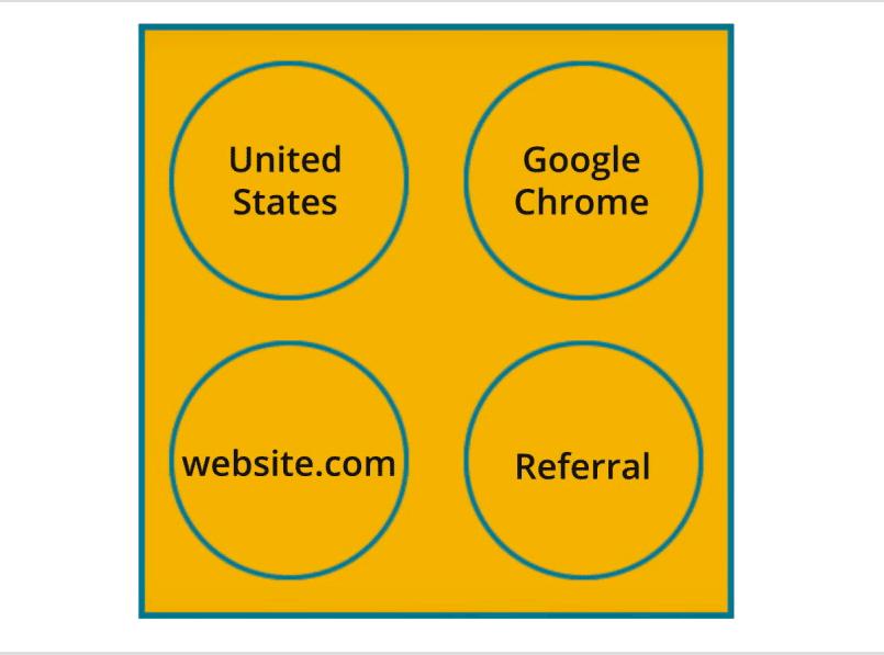 Ejemplo Hit Google Analytics