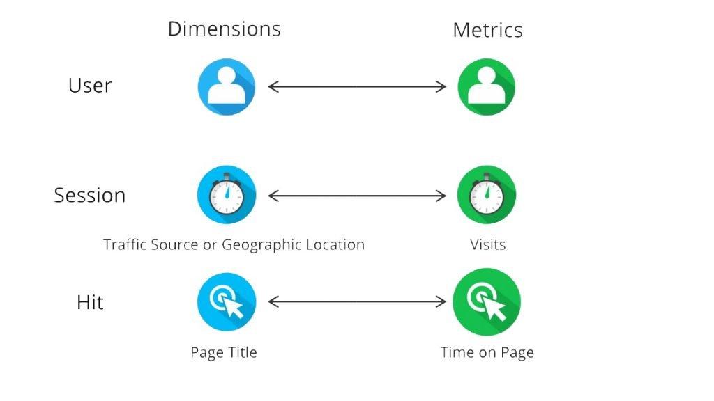 Dimensiones y métricas