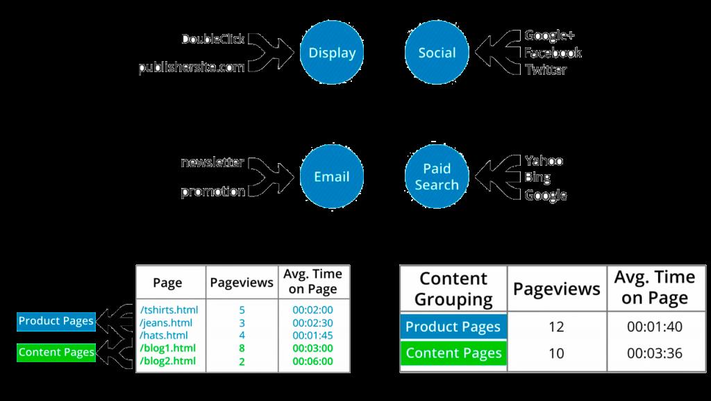 Agrupación de canales y contenidos