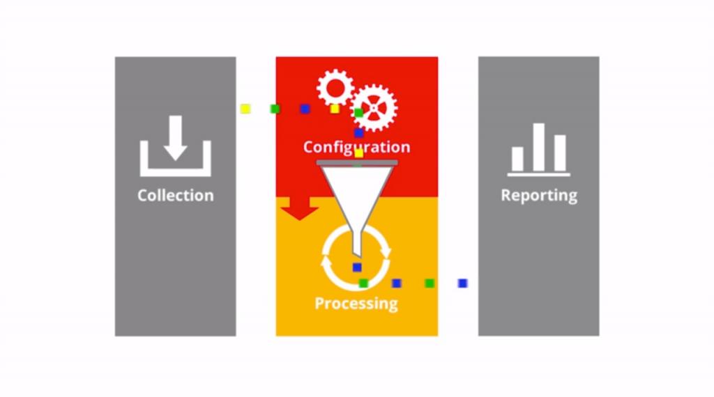 Configuración-procesamiento-Google-Analytics