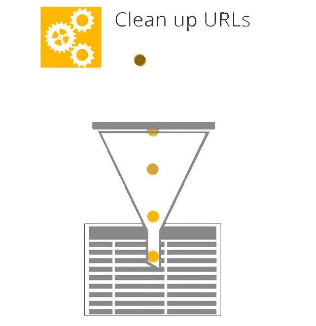 Filtro limpieza urls Google Analytics