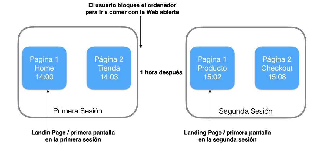 Sesiones Google Analytics