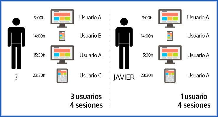 Usuarios únicos y sesiones Google Analytics